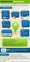 Useful Tips for Local SEO