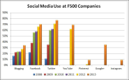 Twitter leads Fortune 500 social media surge - Schaefer Marketing Solutions: We Help Businesses {grow}
