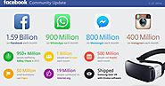 Facebook Climbs To 1.59 Billion Users And Crushes Q4 Estimates With $5.8B Revenue
