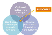 prnewswire content audit as of 08-11-2013 | The 3 Cornerstones of Driving Message Discovery