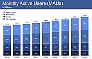 Podsumowanie Tygodnia 26.04 - 2.05.2016 | Facebook Now Up to 1.65 Billion Active Users, Beats Expectations on Revenue
