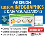 99 dollar infographics | Infographic design that just plain ROCKS!