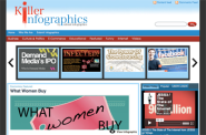 99 Doller Infographic | Infographic Galleries - Infographic Submission Made Easy