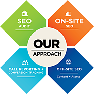 SEO Company India | Best SEO Packages & Prices – Affordable Top SEO Marketing Plans India