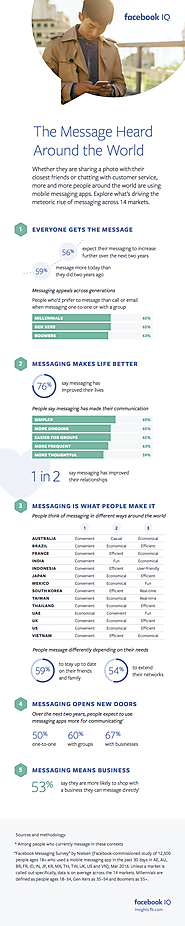 Facebook Releases New Research into Messaging Trends and Expectations [Infographic]