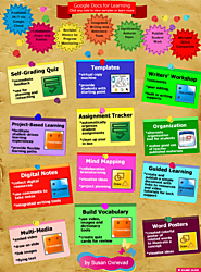 Useful Google posts #76 | Awesome Visual on How to Use Google Drive with Students