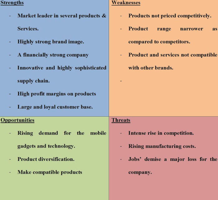 Swot Of Top Brands A Listly List