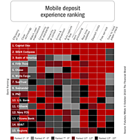 Mobile Banking User Experience Drives Usage