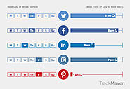 New Report Looks at Best Times to Post to Social Platforms by Industry