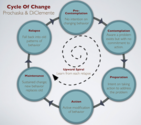 #FitSocial Blog Posts | How to Use the Six Stages of Behavioral Change
