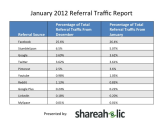 Pinterest Referral Traffic Statistics | Shareaholic