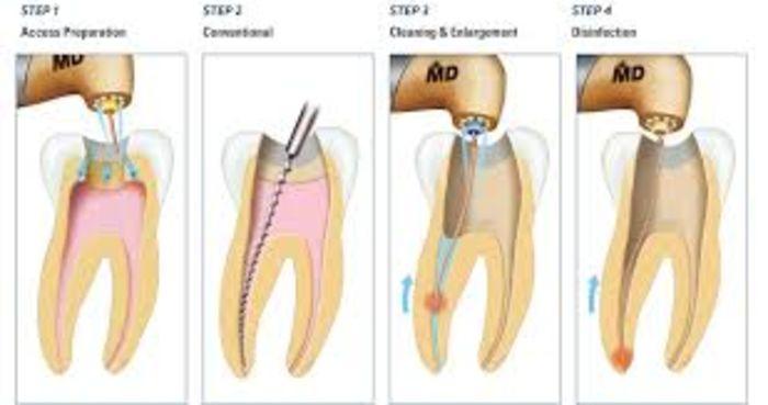General Dentistry Greensborough | Listly List