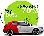Gap insurance help: When would be the best time to purchase a new vehicle? | Good deals in car purchase