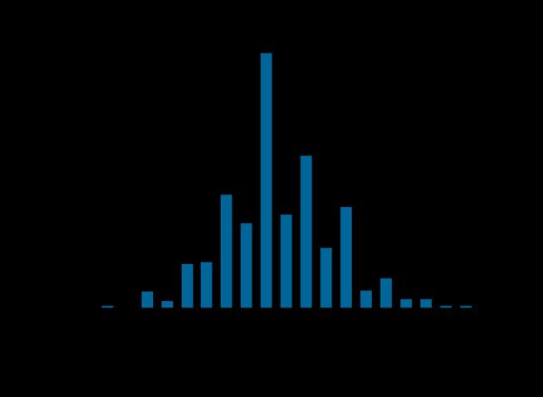 razmer-chlena-statistika