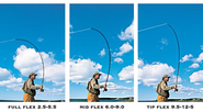 best fly fishing rod for beginners | Fly Rod Flex Index - Choosing a Fly Rod - Orvis Fly Fishing