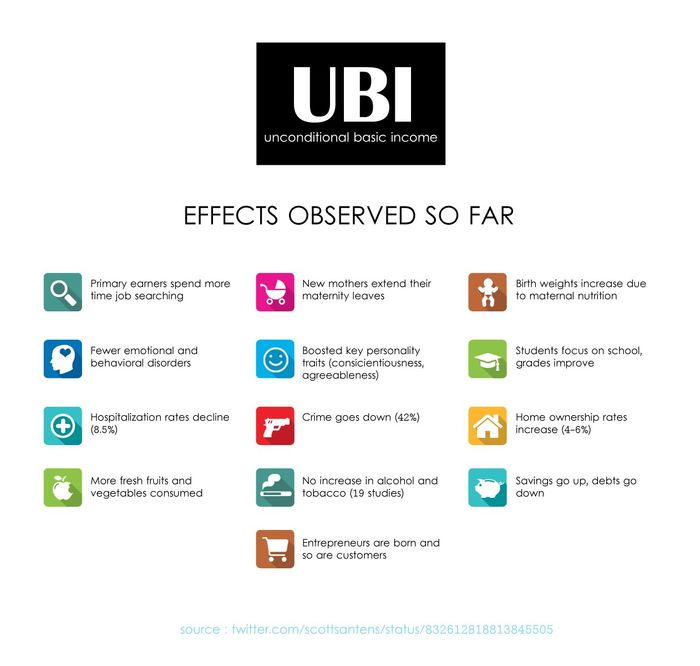 UBI Research Links - UNIVERSAL BASIC INCOME EVIDENCE | A ...