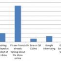 Social TV gaining traction in the UK