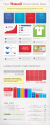 Pinterest Driving More Online Sales Than Any Other Network [Infographic] — socialmouths