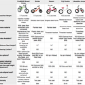 Do Balance Bikes Really Work? Parents Speak Out | Balance Bike Comparison Chart