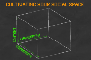 Publisher Multiplication. Social Space = Content x Community x Engagement