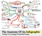 Infographics in the Classroom | The Anatomy Of An Infographic: 5 Steps To Create A Powerful Visual | SpyreStudios