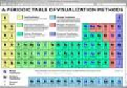 A Periodic Table of Visualization Methods
