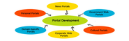 Digital Marketing Company | Customized Portal Developers