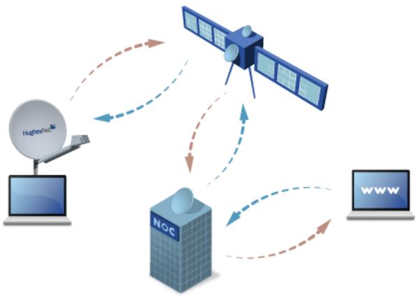 Домашний спутниковый интернет