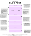Virtual Blog Writing Day Resource List | Anatomy of a Perfect Blog Post [infographic]