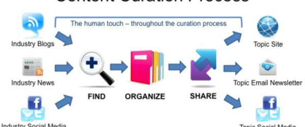 Content Curation Tools, Tips, and Resources