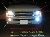 Automotive Engineering | Xenon Hids