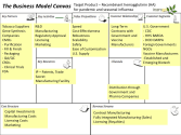 Lean Startup materials | Business Model Canvas examples