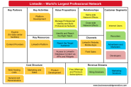 Lean Startup materials | Business Model Canvas Examples « Understanding Business Models