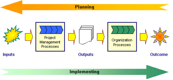 Common pm methodologies a listly list for Benefits realization plan template