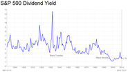 I just discovered avenue.io today and loved the dividend yield feature!