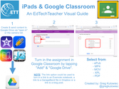 How To Integrate iPads With The New Google Classroom - Edudemic