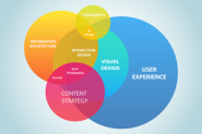 UX, CRO, SEO: What Does It All Mean And Where Does It All Fit?