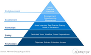 Social Readiness: How Advanced Companies Prepare via @jowyang