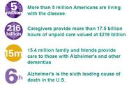 Facts about Alzheimers