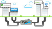 Connect and automate your business - PipeThru