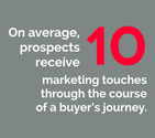 On average, prospects receive 10 marketing touches through the course of a buyer's journey.