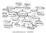 Market Mapping, Market Mapping Services