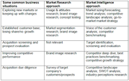 Market Entry Strategies, Market Entry Strategy, Market Entry Research
