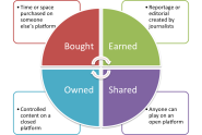 Shared media >> De-blurring the publishing boundaries: bought, owned, earned and shared media - Sociagility