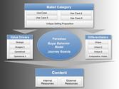 Digital Content Strategy Framework Drives a Digital Content Marketing Plan