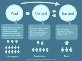 5 Critical Steps for Integrating Paid, Owned, and Earned Media
