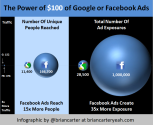 INFOGRAPHIC: The Power of $100 in Google vs Facebook | Brian Carter