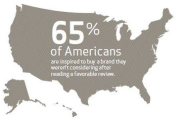 Consumers Don't Trust Reviews But They're Swayed by Them Anyway