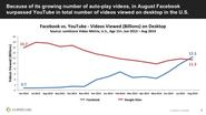 Facebook Passes YouTube For Desktop Video: comScore's Fulgoni