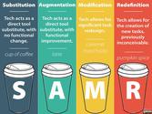 http://techtipsedu.blogspot.com/2013/11/samr-model-metaphor-mistakes.html